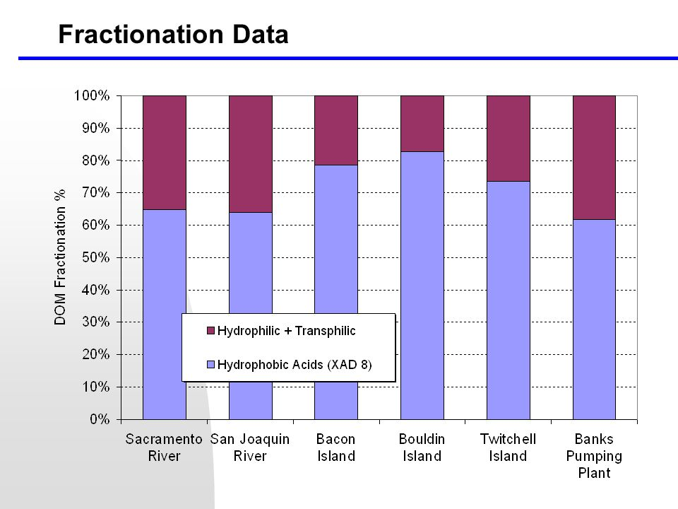Fractionation Data