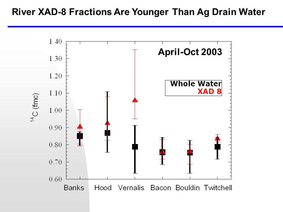 River XAD-8 Fractions Are Younger Than Ag Drain Water April-Oct 2003 Whole Water XAD 8
