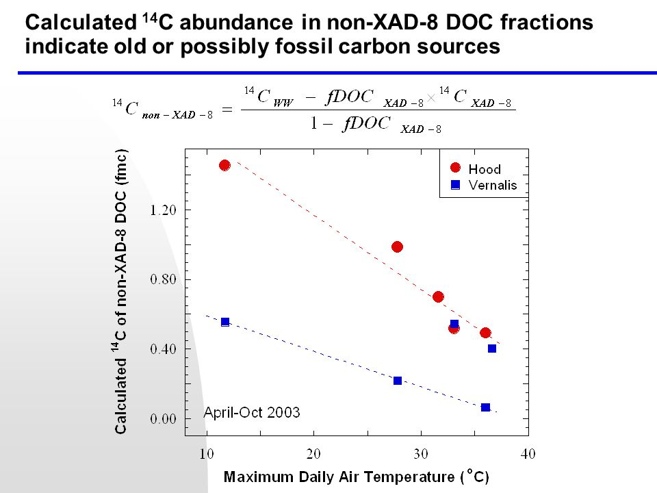 Calculated 14 C abundance in non-XAD-8 DOC fractions indicate old or possibly fossil carbon sources