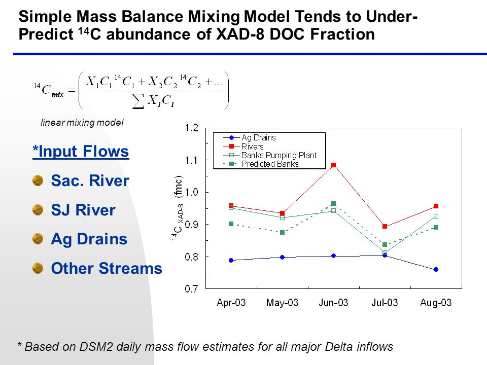 Simple Mass Balance Mixing Model Tends to Under- Predict 14 C abundance of XAD-8 DOC Fraction * Based on DSM2 daily mass flow estimates for all major