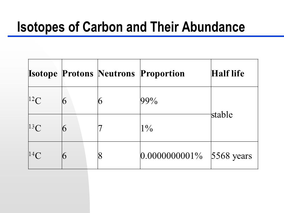 Radiocarbon Basics http://www.rlaha.ox.ac.uk/orau/calibration.html