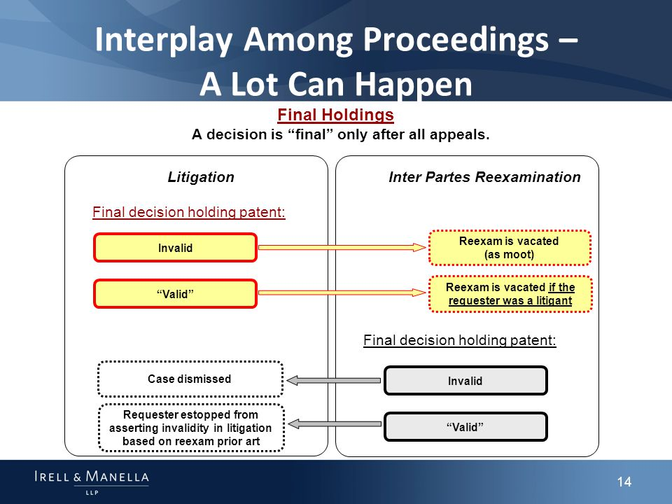 14 Final Holdings LitigationInter Partes Reexamination Interplay Among Proceedings – A Lot Can Happen Invalid Reexam is vacated (as moot) Valid Reexam is vacated if the requester was a litigant Requester estopped from asserting invalidity in litigation based on reexam prior art Case dismissed Final decision holding patent: Invalid Valid A decision is final only after all appeals.
