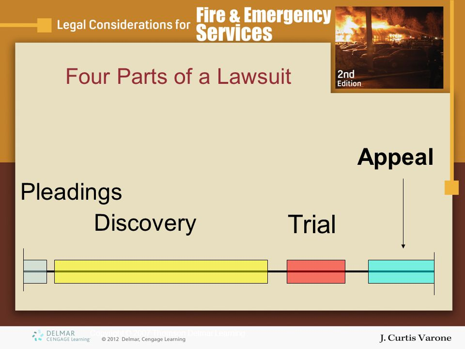Copyright © 2007 Thomson Delmar Learning Four Parts of a Lawsuit Appeal Discovery Trial Pleadings