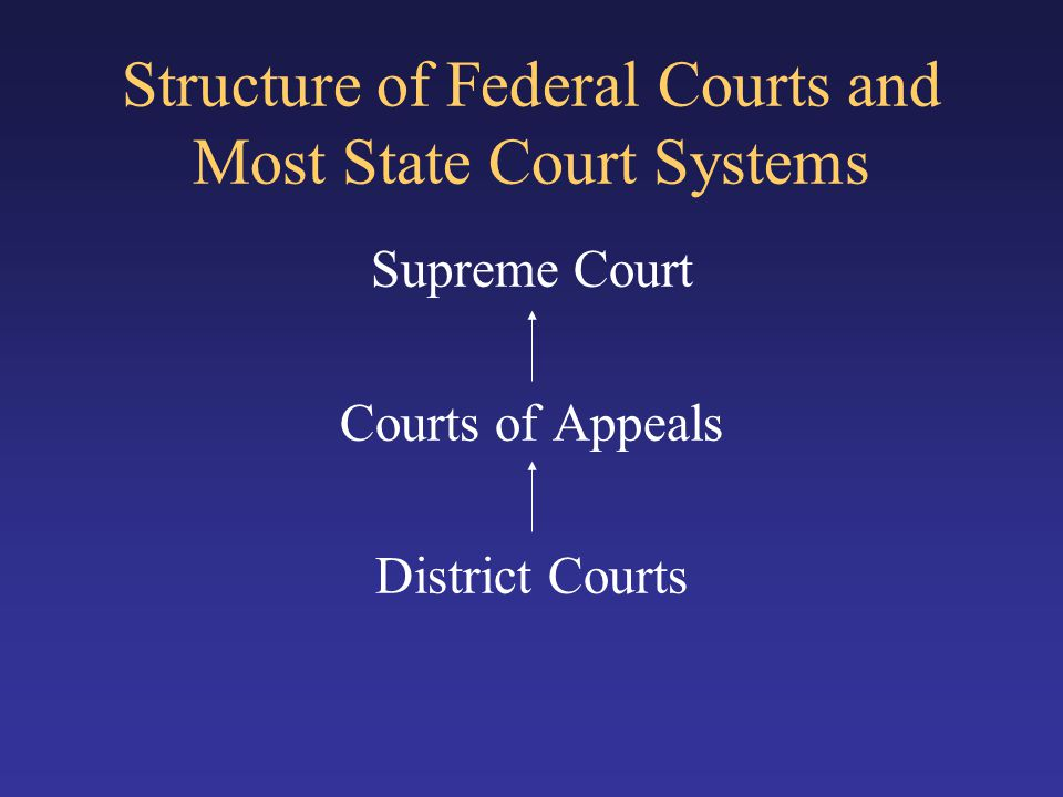Structure of Federal Courts and Most State Court Systems Supreme Court Courts of Appeals District Courts