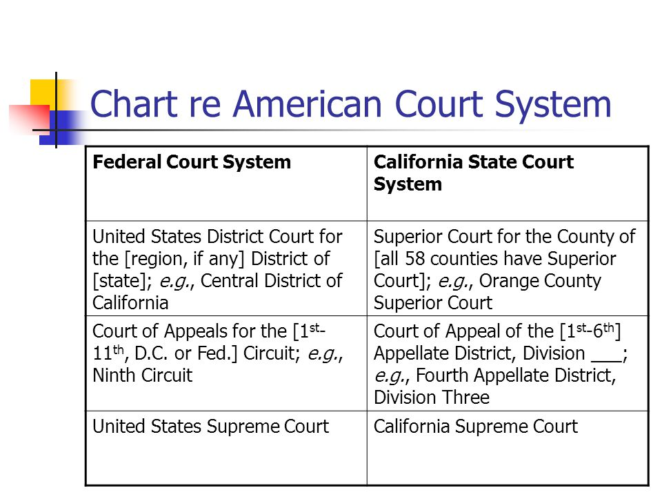 Chart re American Court System Federal Court SystemCalifornia State Court System United States District Court for the [region, if any] District of [st