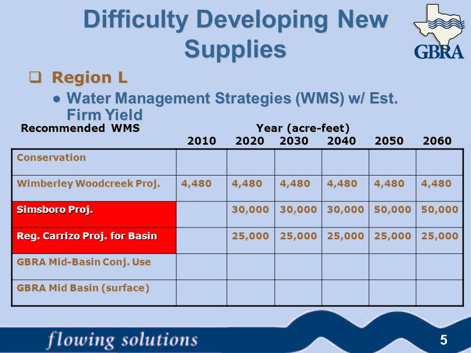 Difficulty Developing New Supplies  Region L ● Water Management Strategies (WMS) w/ Est. Firm Yield 5 Conservation Wimberley Woodcreek Proj. 4,4804,4