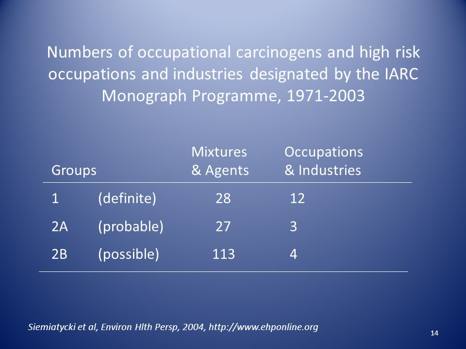 Numbers of occupational carcinogens and high risk occupations and industries designated by the IARC Monograph Programme, 1971-2003 14 Siemiatycki et al, Environ Hlth Persp, 2004, http://www.ehponline.org MixturesOccupations Groups & Agents& Industries 1(definite) 28 12 2A(probable) 27 3 2B(possible) 113 4