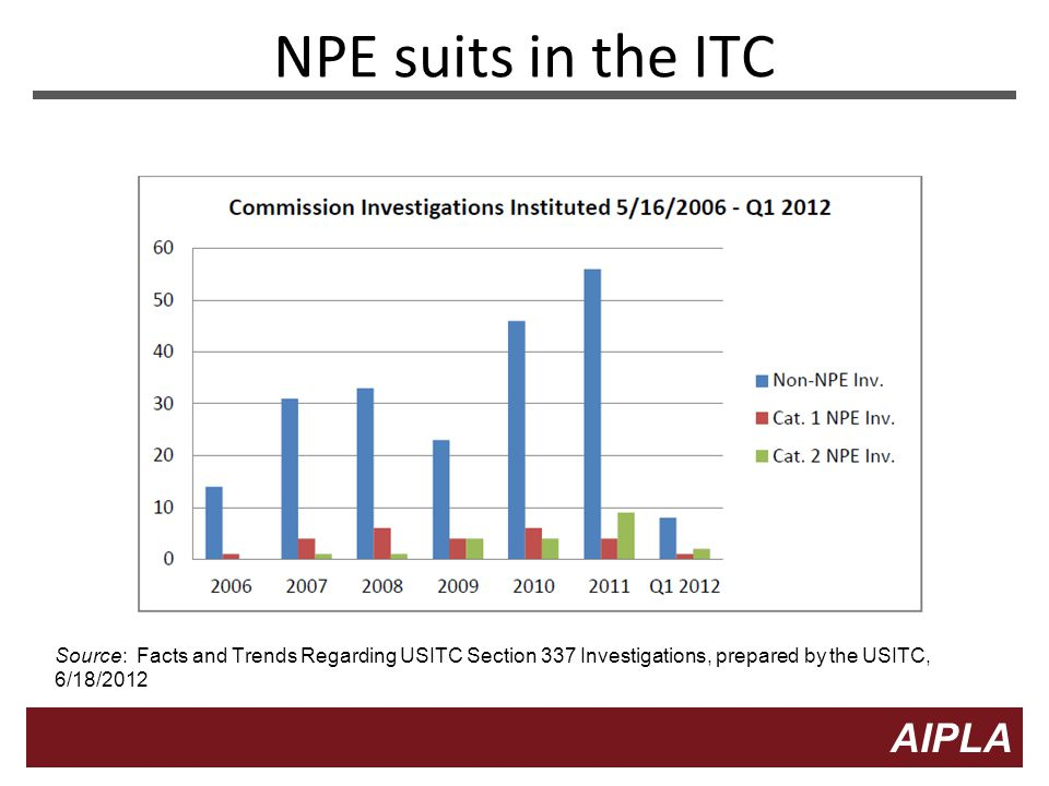 5 5 AIPLA Firm Logo NPE suits in the ITC Source: Facts and Trends Regarding USITC Section 337 Investigations, prepared by the USITC, 6/18/2012