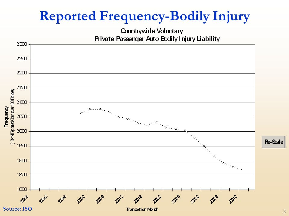 2 Reported Frequency-Bodily Injury Source: ISO