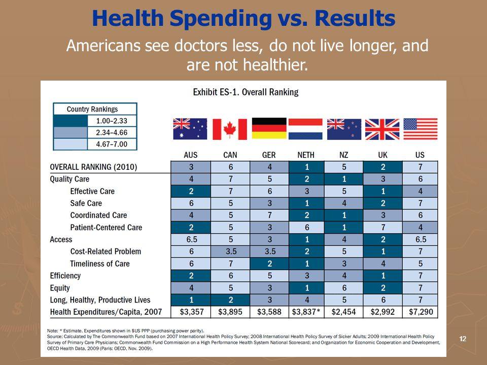 Health Spending vs. Results Americans see doctors less, do not live longer, and are not healthier. 12