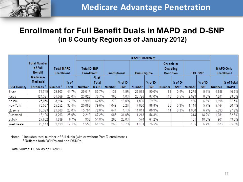 Medicare Advantage Penetration 11 Enrollment for Full Benefit Duals in MAPD and D-SNP (in 8 County Region as of January 2012) Notes: 1 Includes total