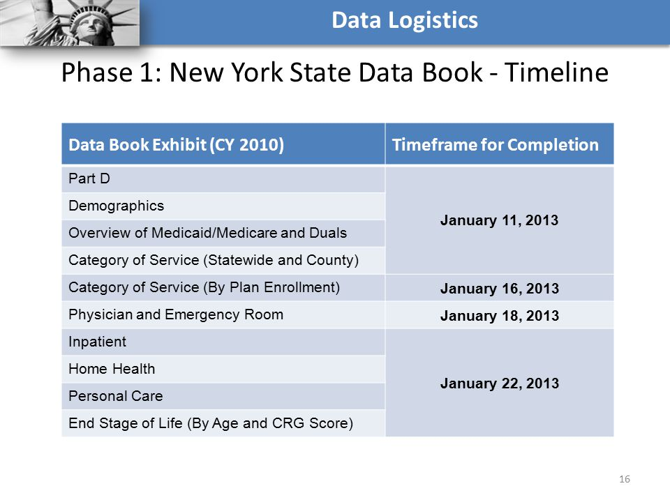 Phase 1: New York State Data Book - Timeline 16 Data Logistics Data Book Exhibit (CY 2010)Timeframe for Completion Part D January 11, 2013 Demographic