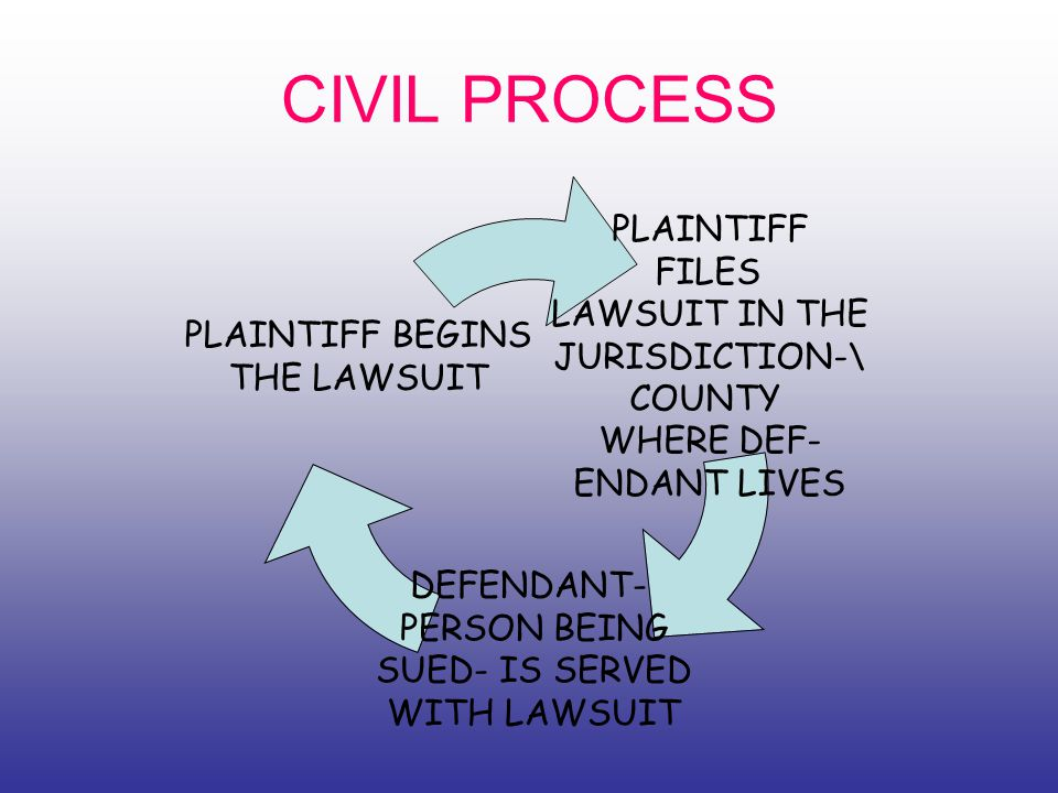CIVIL PROCESS PLAINTIFF FILES LAWSUIT IN THE JURISDICTION-\ COUNTY WHERE DEF- ENDANT LIVES DEFENDANT- PERSON BEING SUED- IS SERVED WITH LAWSUIT PLAINTIFF BEGINS THE LAWSUIT