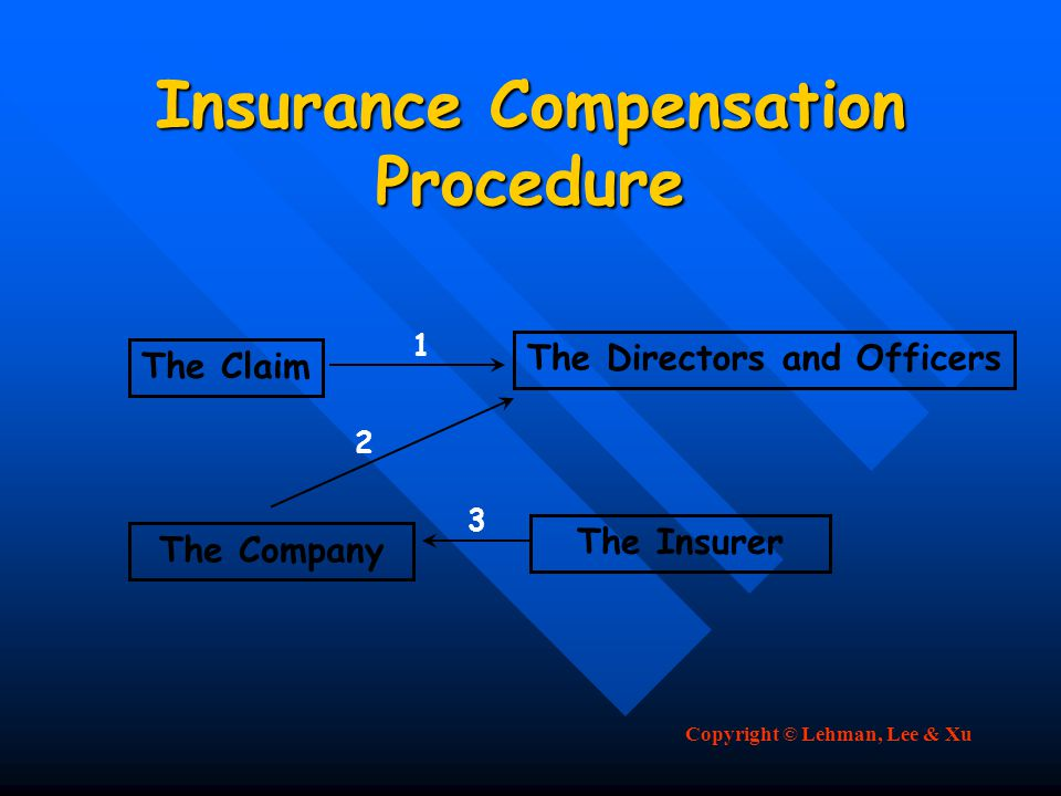 Copyright © Lehman, Lee & Xu Insurance Compensation Procedure The Claim The Directors and Officers The Company The Insurer 1 2 3