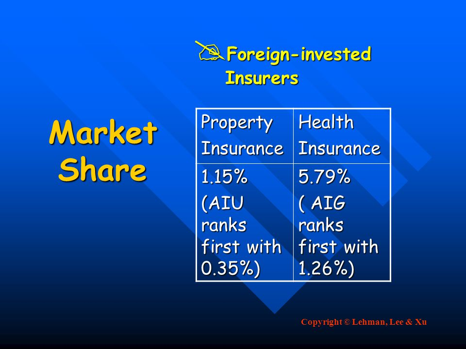 Copyright © Lehman, Lee & Xu Market Share  Foreign-invested Insurers Insurers PropertyInsuranceHealthInsurance 1.15% (AIU ranks first with 0.35%) 5.79% ( AIG ranks first with 1.26%)