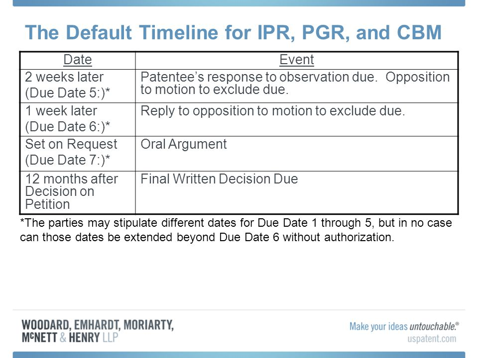 The Default Timeline for IPR, PGR, and CBM DateEvent 2 weeks later (Due Date 5:)* Patentee's response to observation due.