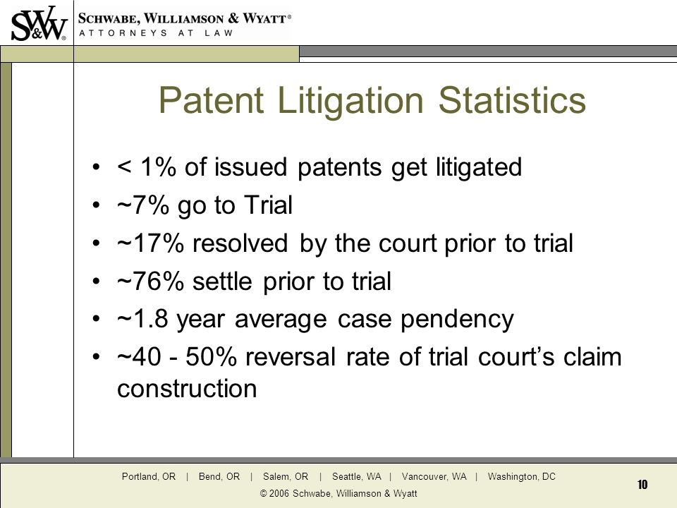 Portland, OR | Bend, OR | Salem, OR | Seattle, WA | Vancouver, WA | Washington, DC © 2006 Schwabe, Williamson & Wyatt 10 Patent Litigation Statistics < 1% of issued patents get litigated ~7% go to Trial ~17% resolved by the court prior to trial ~76% settle prior to trial ~1.8 year average case pendency ~40 - 50% reversal rate of trial court's claim construction