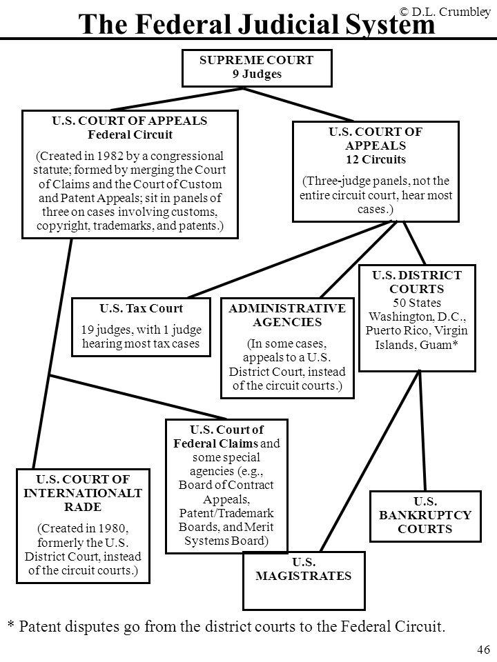 © D.L.Crumbley 46 The Federal Judicial System SUPREME COURT 9 Judges U.S.