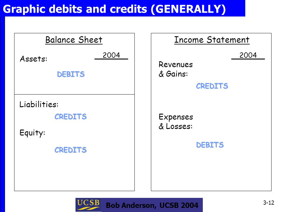Bob Anderson, UCSB 2004 3-12 Graphic debits and credits (GENERALLY) Balance Sheet Assets: Liabilities: Equity: Income Statement Revenues & Gains: Expenses & Losses: 2004 DEBITS CREDITS DEBITS CREDITS CREDITS