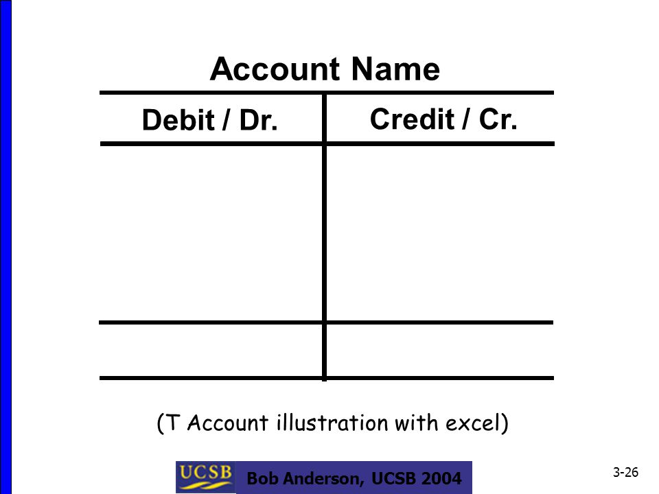 Bob Anderson, UCSB 2004 3-26 Account Name Debit / Dr.