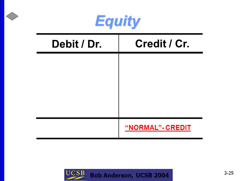 Bob Anderson, UCSB 2004 3-29 Debit / Dr. Credit / Cr. Equity NORMAL - CREDIT