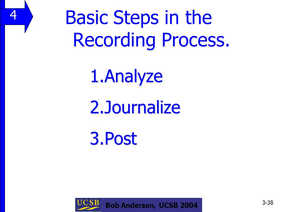 Bob Anderson, UCSB 2004 3-38 Basic Steps in the Recording Process.