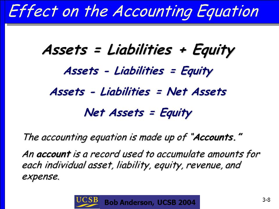 Bob Anderson, UCSB 2004 3-8 Assets = Liabilities + Equity Effect on the Accounting Equation Assets - Liabilities = Equity Assets - Liabilities = Net Assets Net Assets = Equity The accounting equation is made up of Accounts. An account is a record used to accumulate amounts for each individual asset, liability, equity, revenue, and expense.