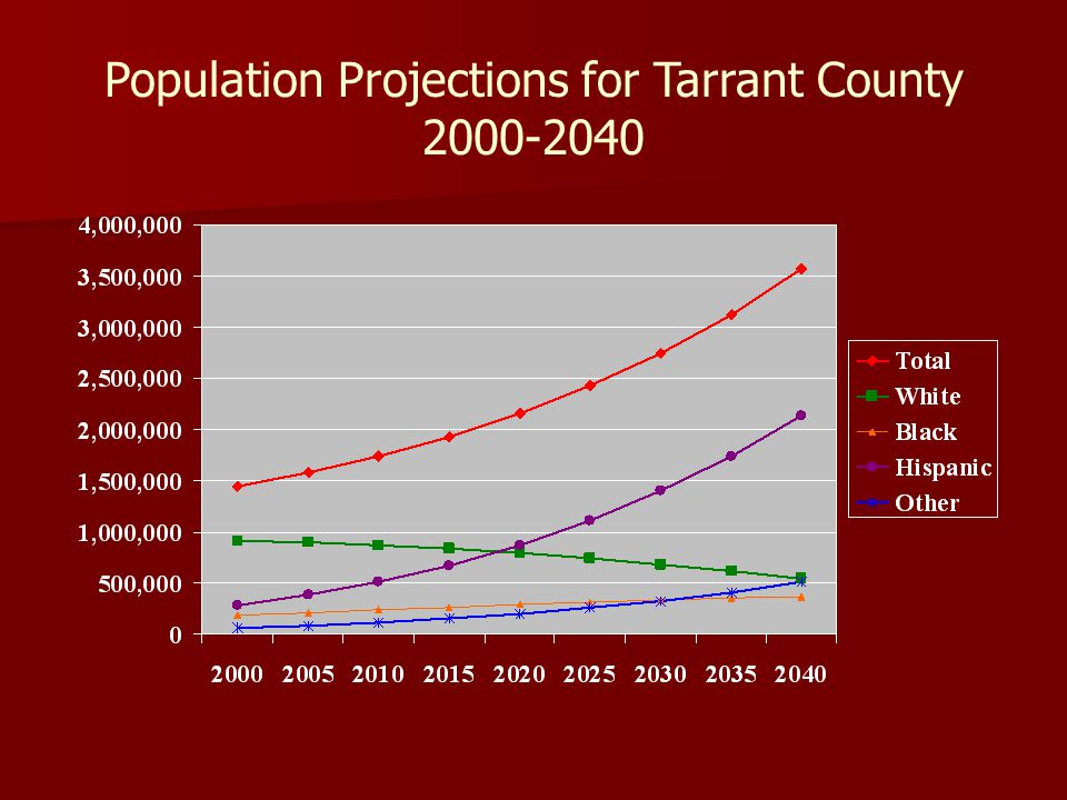 Population Projections for Tarrant County 2000-2040