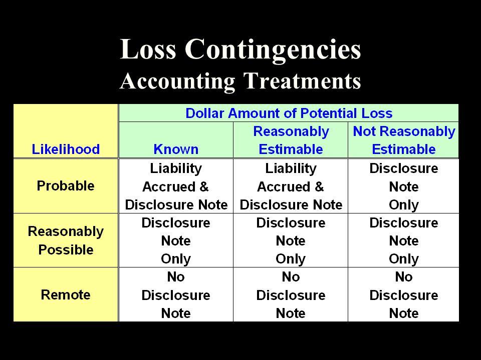 Loss Contingencies Accounting Treatments