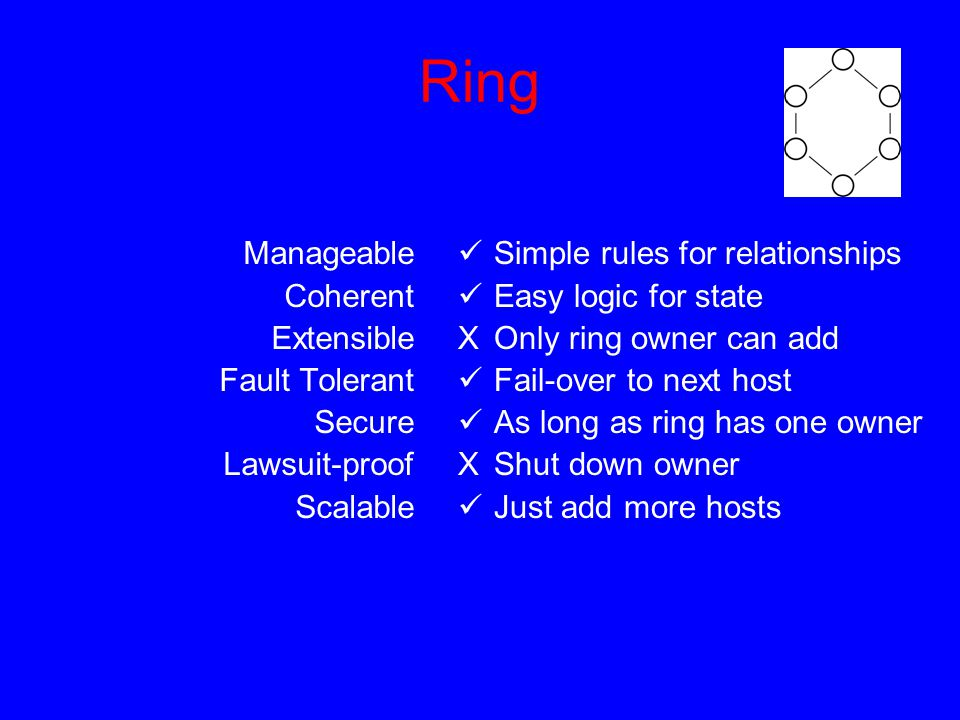 Ring Manageable Coherent Extensible Fault Tolerant Secure Lawsuit-proof Scalable Simple rules for relationships Easy logic for state XOnly ring owner