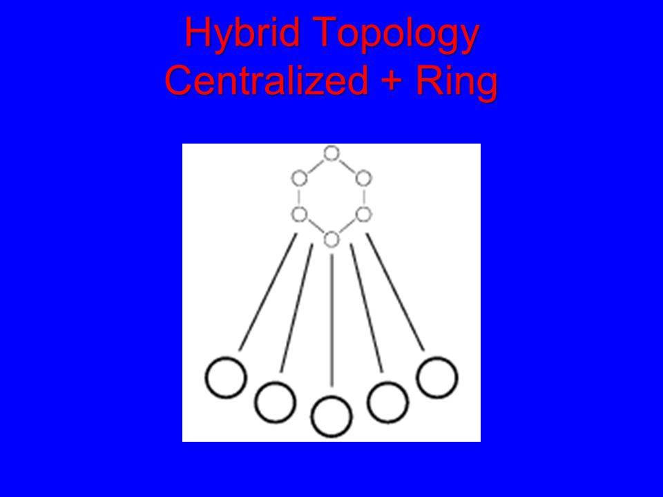 Hybrid Topology Centralized + Ring