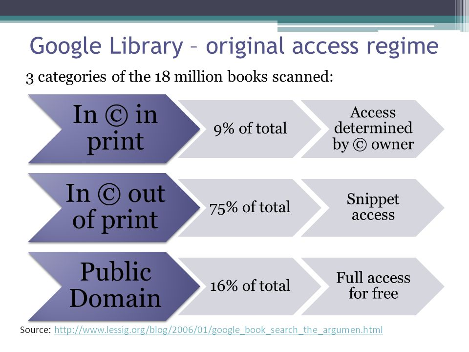 Google Library – original access regime 3 categories of the 18 million books scanned: In © in print 9% of total Access determined by © owner In © out of print 75% of total Snippet access Public Domain 16% of total Full access for free Source: http://www.lessig.org/blog/2006/01/google_book_search_the_argumen.htmlhttp://www.lessig.org/blog/2006/01/google_book_search_the_argumen.html