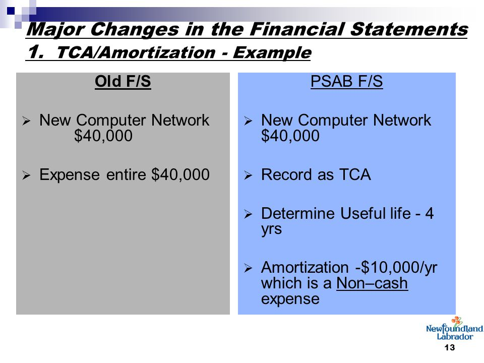 13 Major Changes in the Financial Statements 1. TCA/Amortization - Example Old F/S  New Computer Network $40,000  Expense entire $40,000 PSAB F/S 