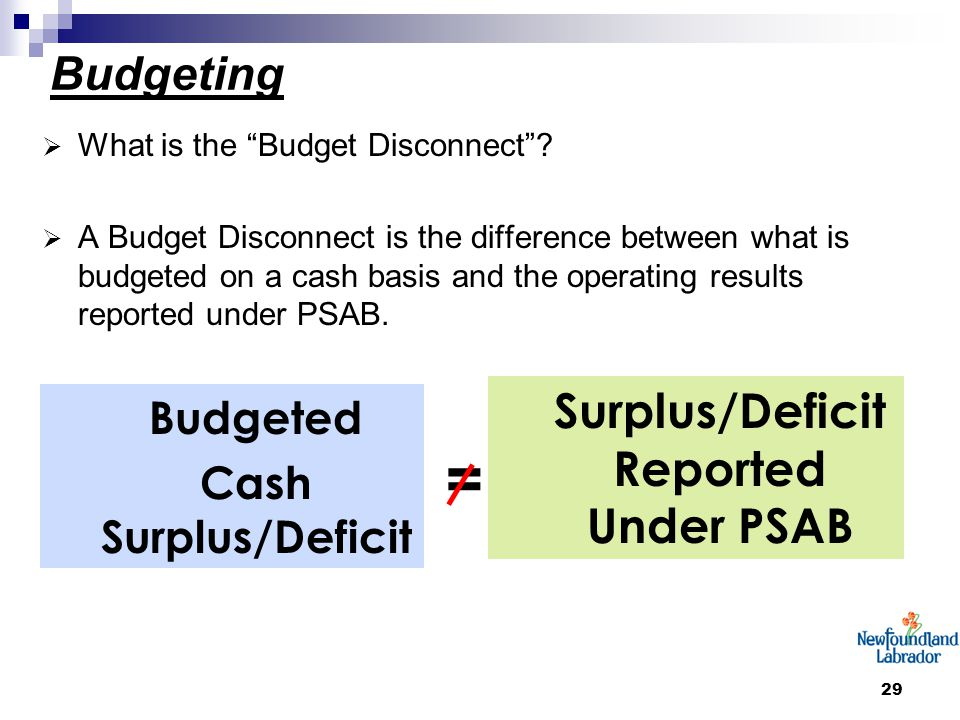 29 Budgeting  What is the Budget Disconnect .