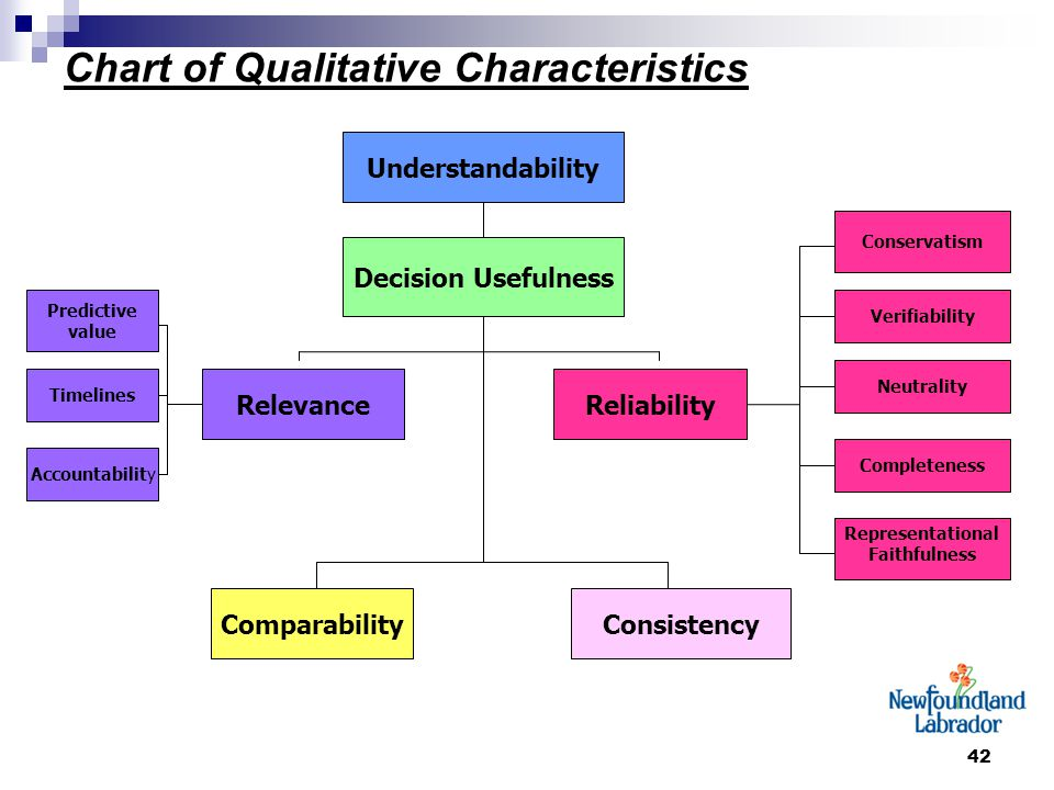 42 Chart of Qualitative Characteristics Understandability Decision Usefulness ReliabilityRelevance Comparability Verifiability Accountability Timelines Predictive value Representational Faithfulness Completeness Neutrality Conservatism Consistency
