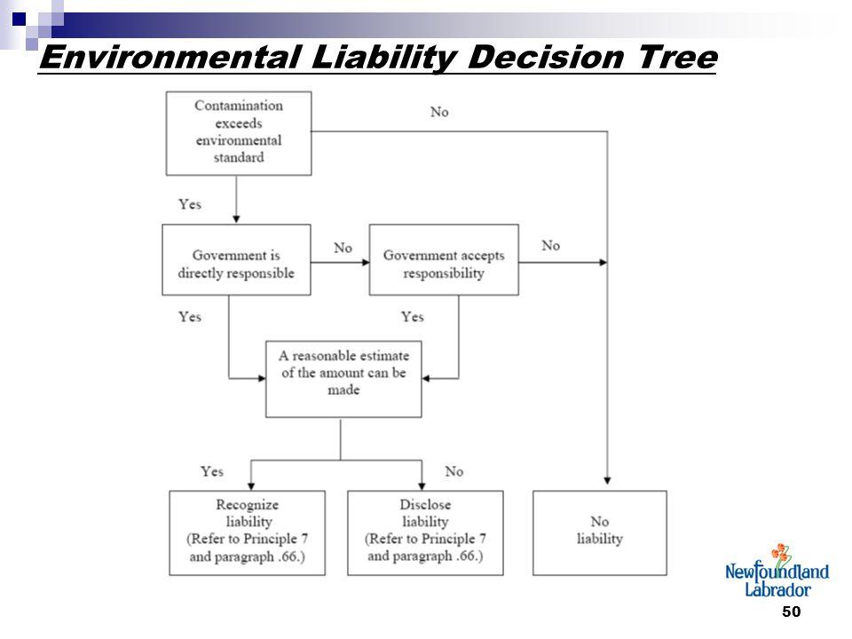 50 Environmental Liability Decision Tree