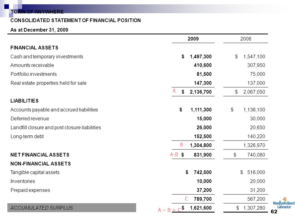 62 TOWN OF ANYWHERE CONSOLIDATED STATEMENT OF FINANCIAL POSITION As at December 31, 2009 20092008 FINANCIAL ASSETS Cash and temporary investments $ 1,497,300 $ 1,547,100 Amounts receivable 410,600 307,950 Portfolio investments 81,500 75,000 Real estate properties held for sale 147,300 137,000 $ 2,136,700 $ 2,067,050 LIABILITIES Accounts payable and accrued liabilities $ 1,111,300 $ 1,136,100 Deferred revenue15,00030,000 Landfill closure and post closure liabilities 26,000 20,650 Long-term debt 152,500 140,220 1,304,800 1,326,970 NET FINANCIAL ASSETS $ 831,900 $ 740,080 NON-FINANCIAL ASSETS Tangible capital assets $ 742,500 $ 516,000 Inventories 10,000 20,000 Prepaid expenses 37,200 31,200 789,700 567,200 ACCUMULATED SURPLUS $ 1,621,600 $ 1,307,280 A B A-B C A – B + C