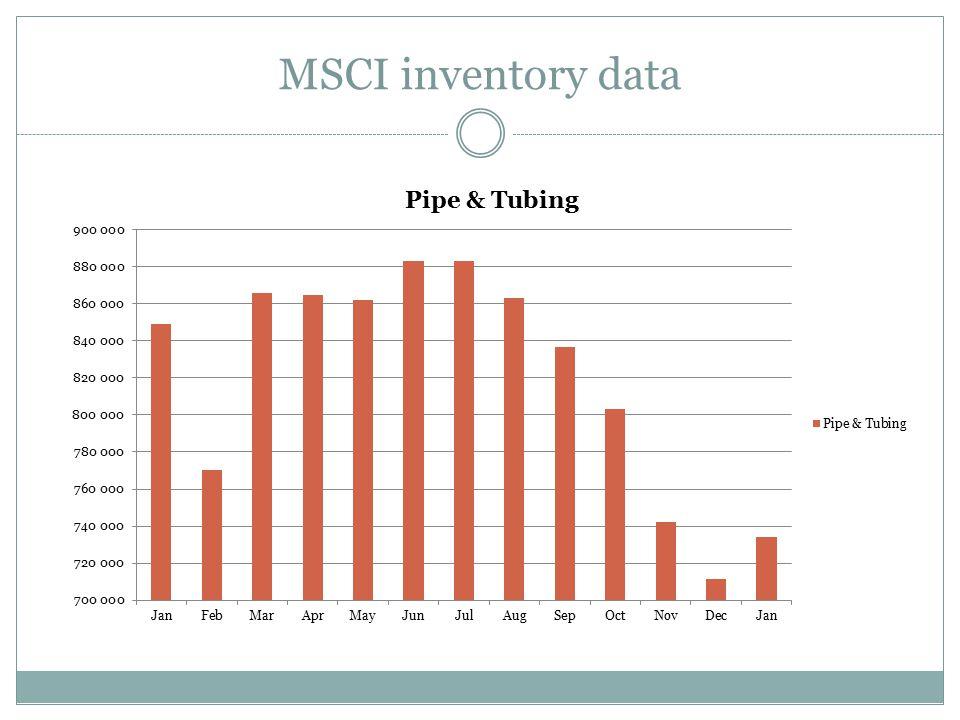 MSCI inventory data