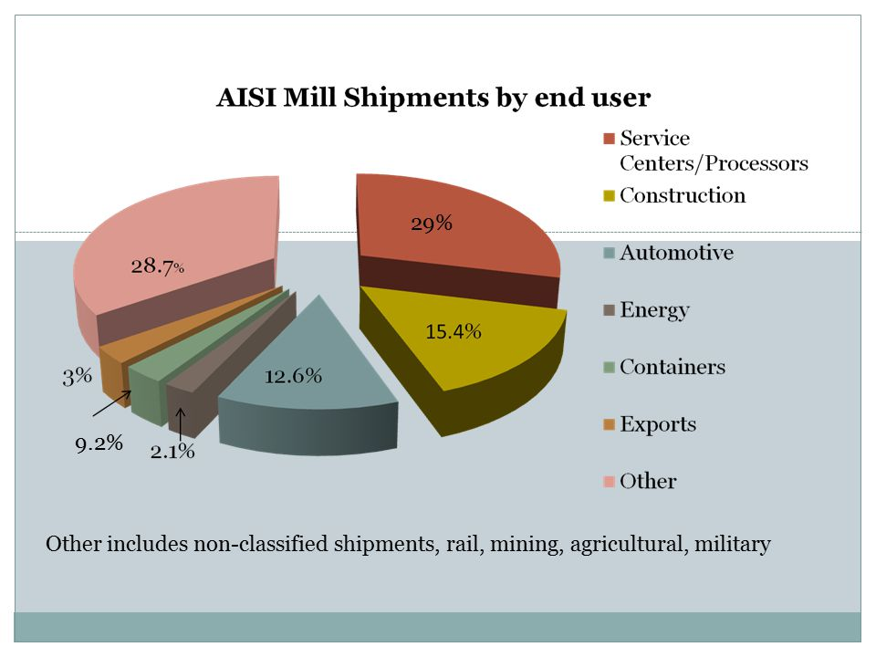 29% 9.2% Other includes non-classified shipments, rail, mining, agricultural, military