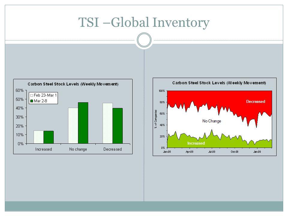 TSI –Global Inventory
