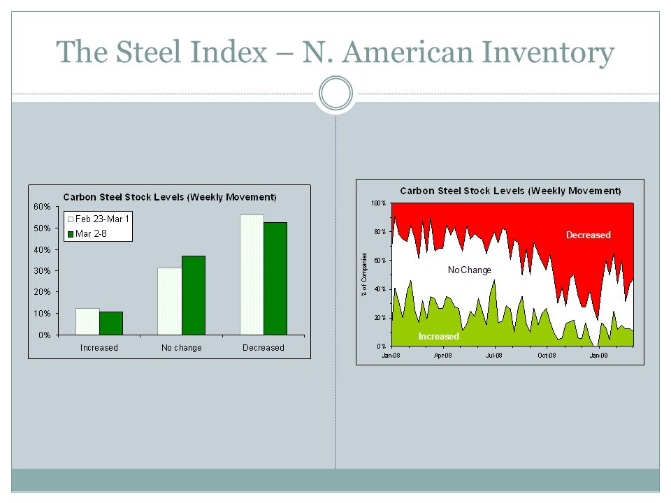 The Steel Index – N. American Inventory