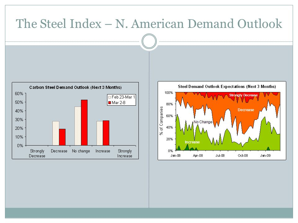 The Steel Index – N. American Demand Outlook