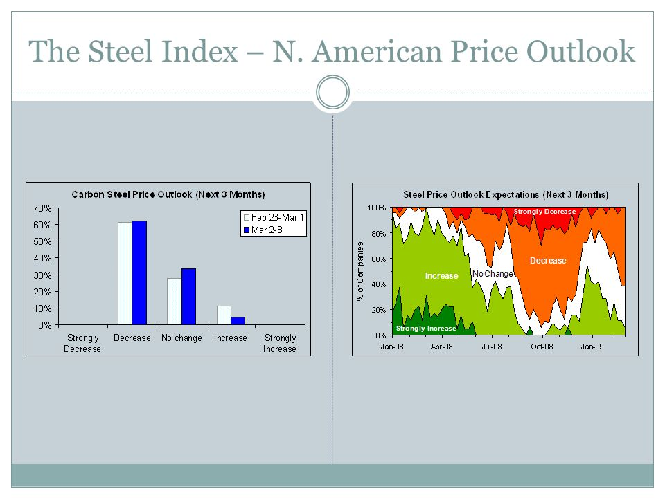 The Steel Index – N. American Price Outlook