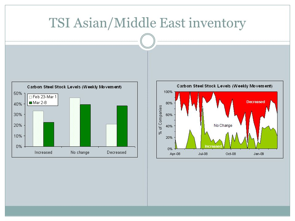 TSI Asian/Middle East inventory