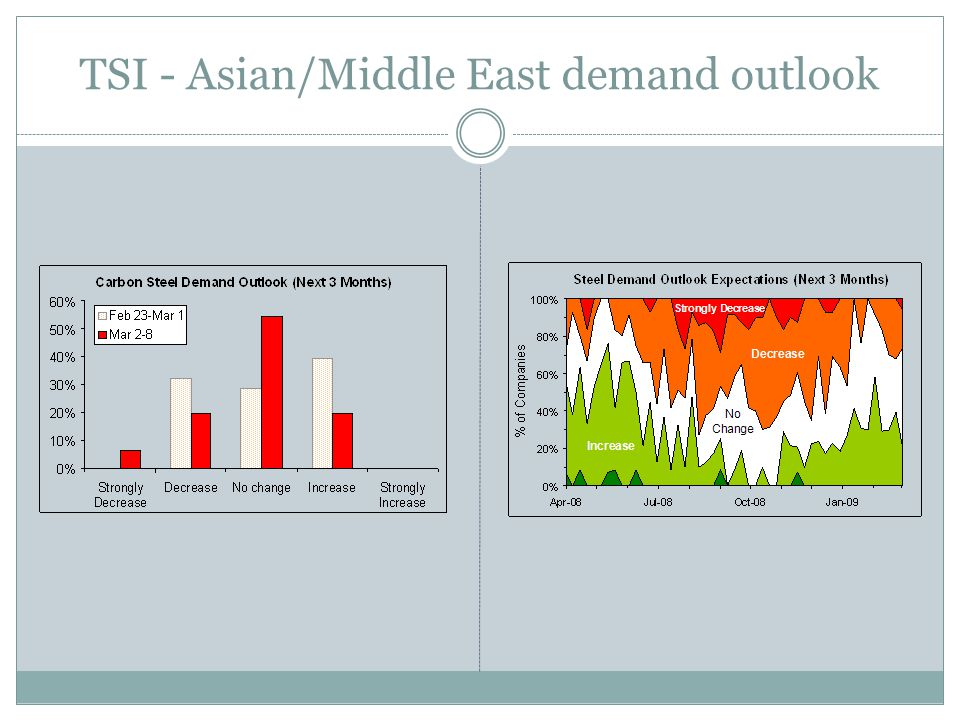 TSI - Asian/Middle East demand outlook