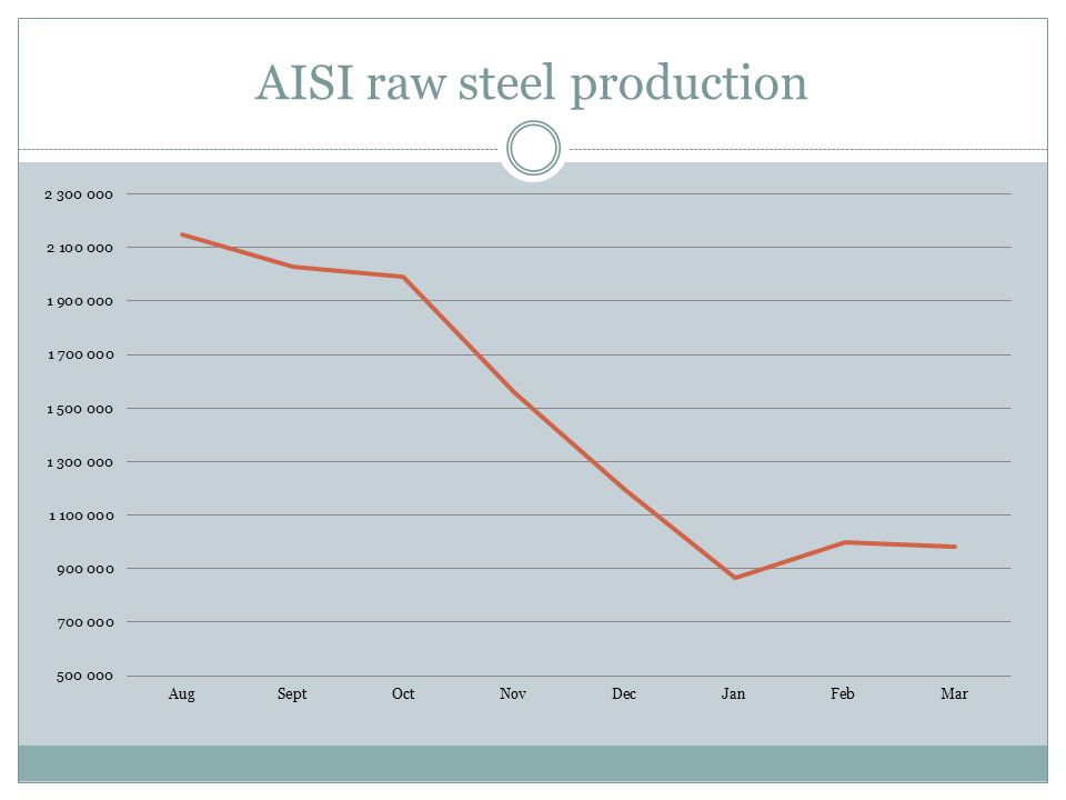 AISI raw steel production