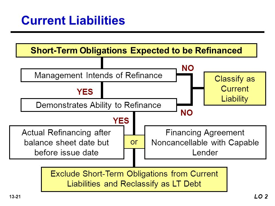 13-21 or Short-Term Obligations Expected to be Refinanced Management Intends of Refinance Demonstrates Ability to Refinance Actual Refinancing after balance sheet date but before issue date Financing Agreement Noncancellable with Capable Lender YES Classify as Current Liability NO Exclude Short-Term Obligations from Current Liabilities and Reclassify as LT Debt LO 2 Current Liabilities