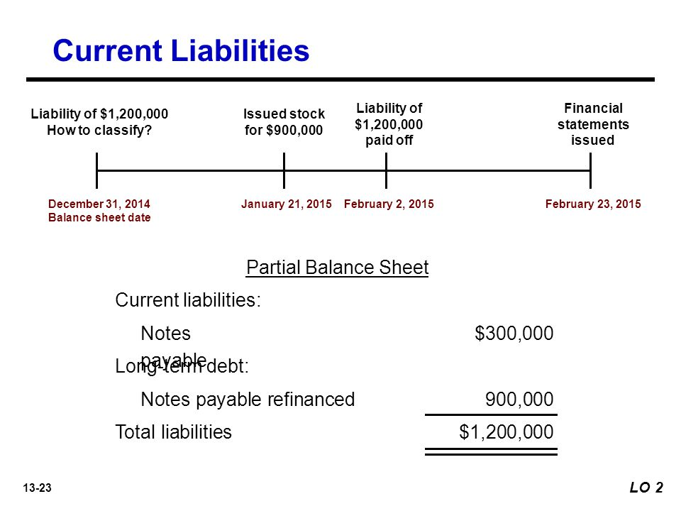 13-23 Partial Balance Sheet Current liabilities: Notes payable $300,000 Long-term debt: Notes payable refinanced 900,000 Total liabilities $1,200,000 Current Liabilities December 31, 2014 Balance sheet date Liability of $1,200,000 How to classify.