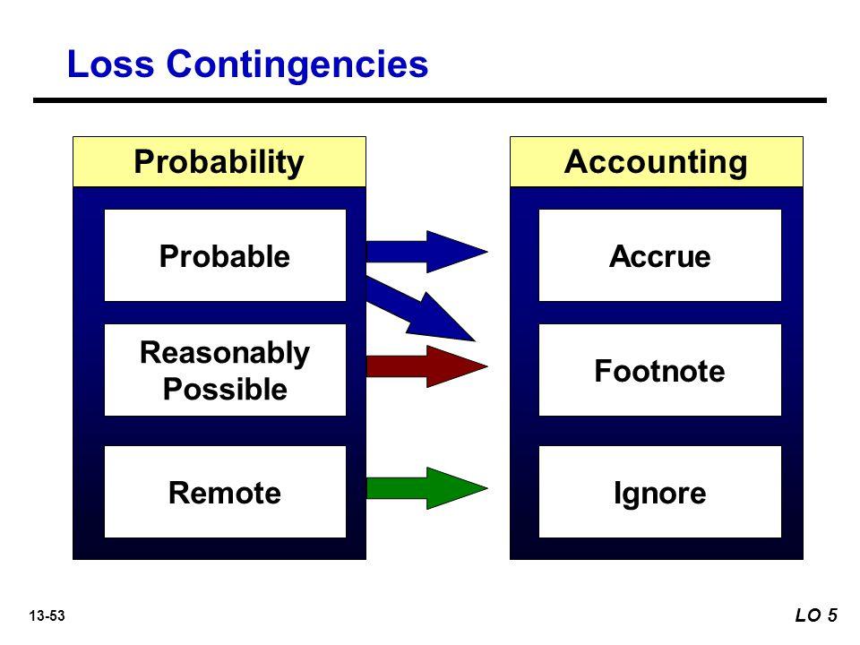 13-53 AccountingProbability Accrue Footnote Ignore Probable Reasonably Possible Remote Loss Contingencies LO 5