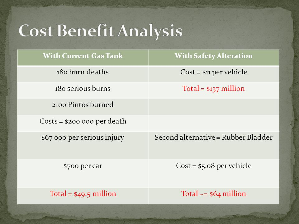 With Current Gas TankWith Safety Alteration 180 burn deathsCost = $11 per vehicle 180 serious burnsTotal = $137 million 2100 Pintos burned Costs = $200 000 per death $67 000 per serious injurySecond alternative = Rubber Bladder $700 per carCost = $5.08 per vehicle Total = $49.5 millionTotal ~= $64 million
